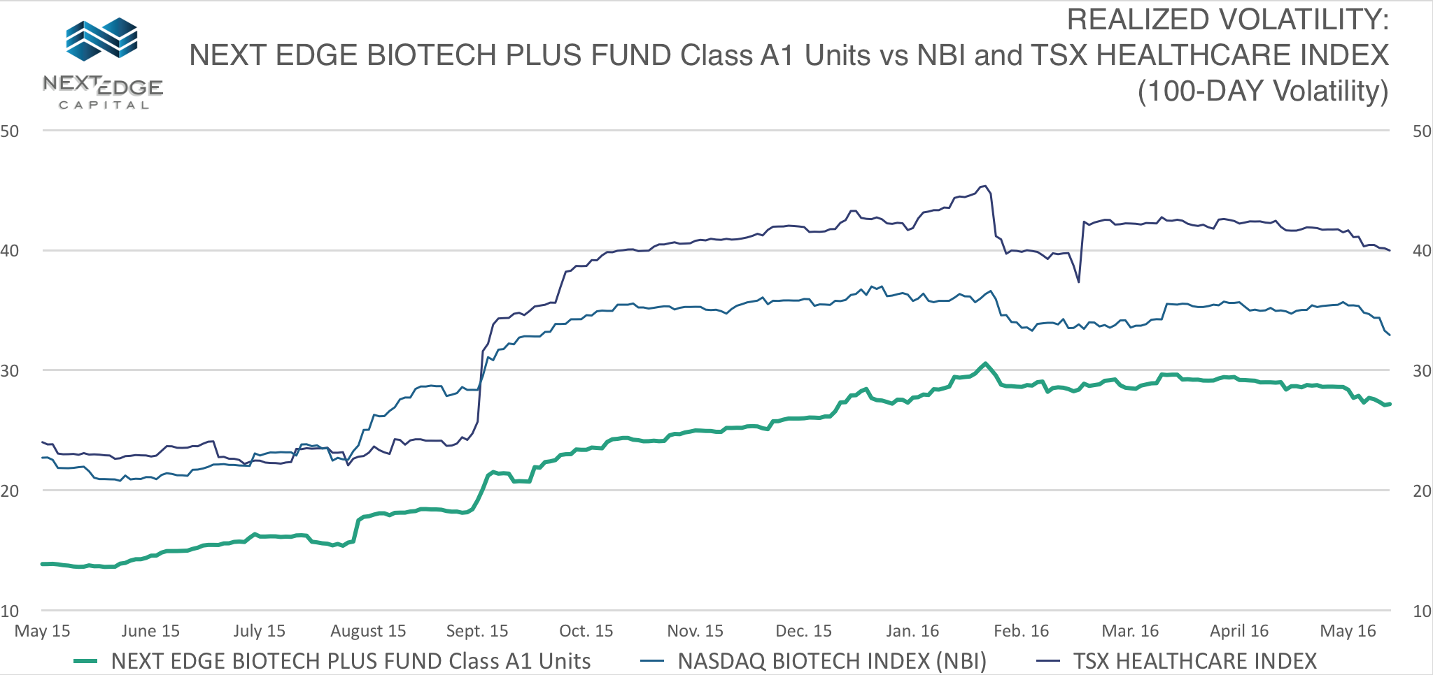 BioTech June Vol Chart